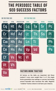 Periodic Table of SEO Success